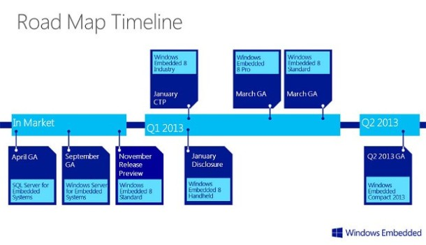 Windows Embedded Roll Out Road Map