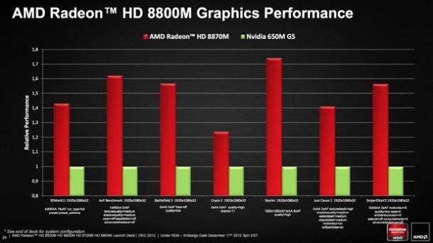 AMD Radeon HD 8000 Performance Graph