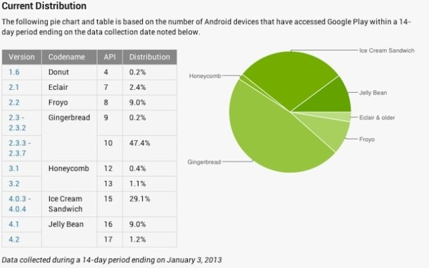 Android Stats January 2013
