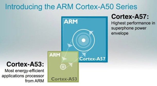 ARM Cortex A57 Taped